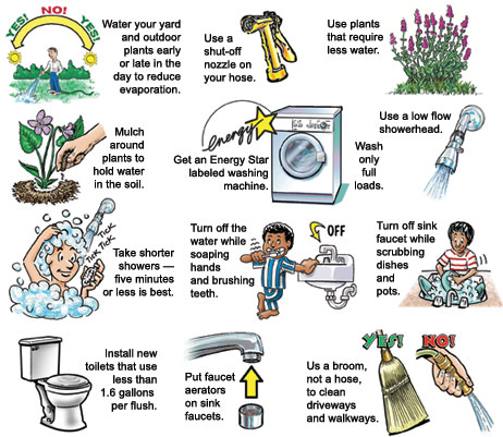 Tips for saving water